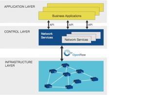 Cisco Layers